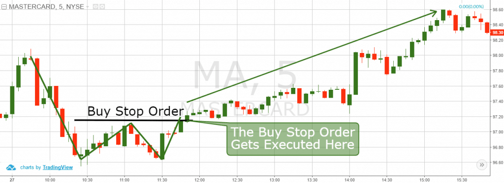 Buy Stop Order Example with Double Bottom Pattern