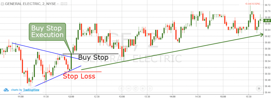 Buy Stop Order and Symmetrical Triangle