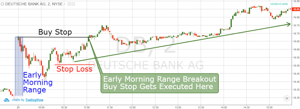 Buy Stop and Early Range Breakouts