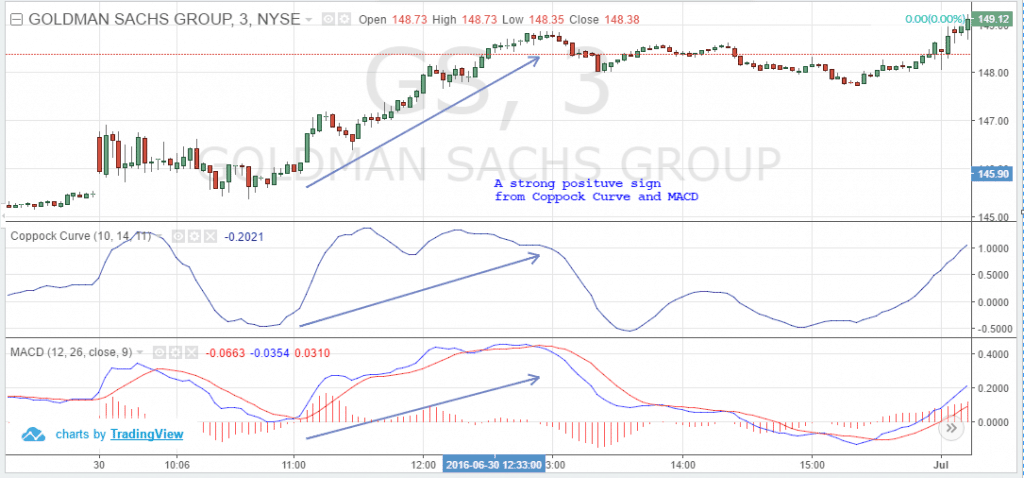 Coppock Curve and MACD