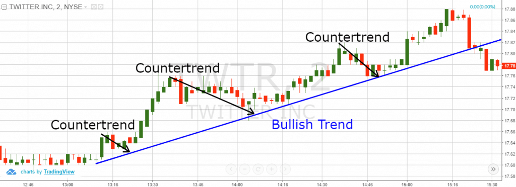 Counter Trend Moves