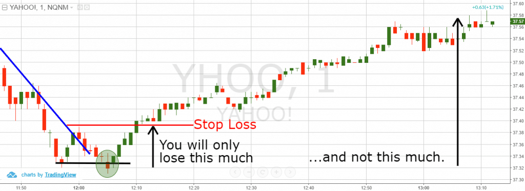 Dead Cat Bounce - Proper Stop Loss