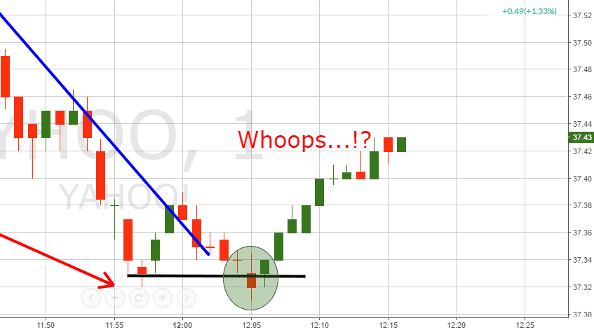 Dead Cat Bounce - Trade Gone Wrong