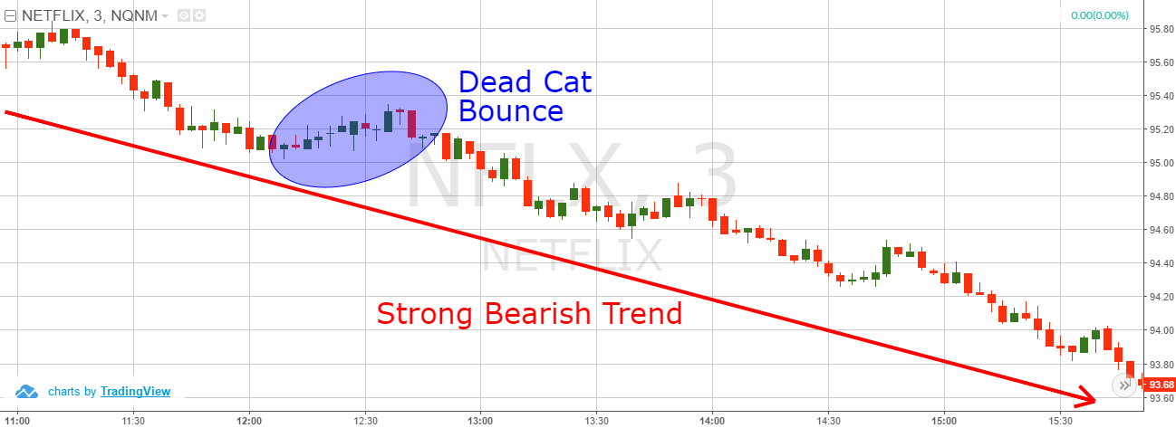 dead cat bounce trading strategy