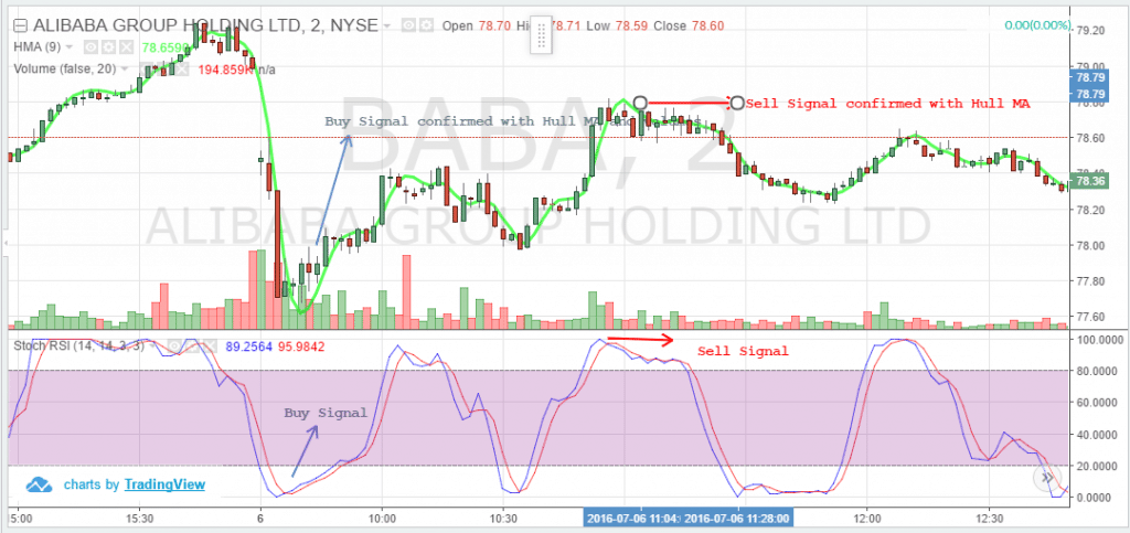 Hull MA and Stochastic RSI