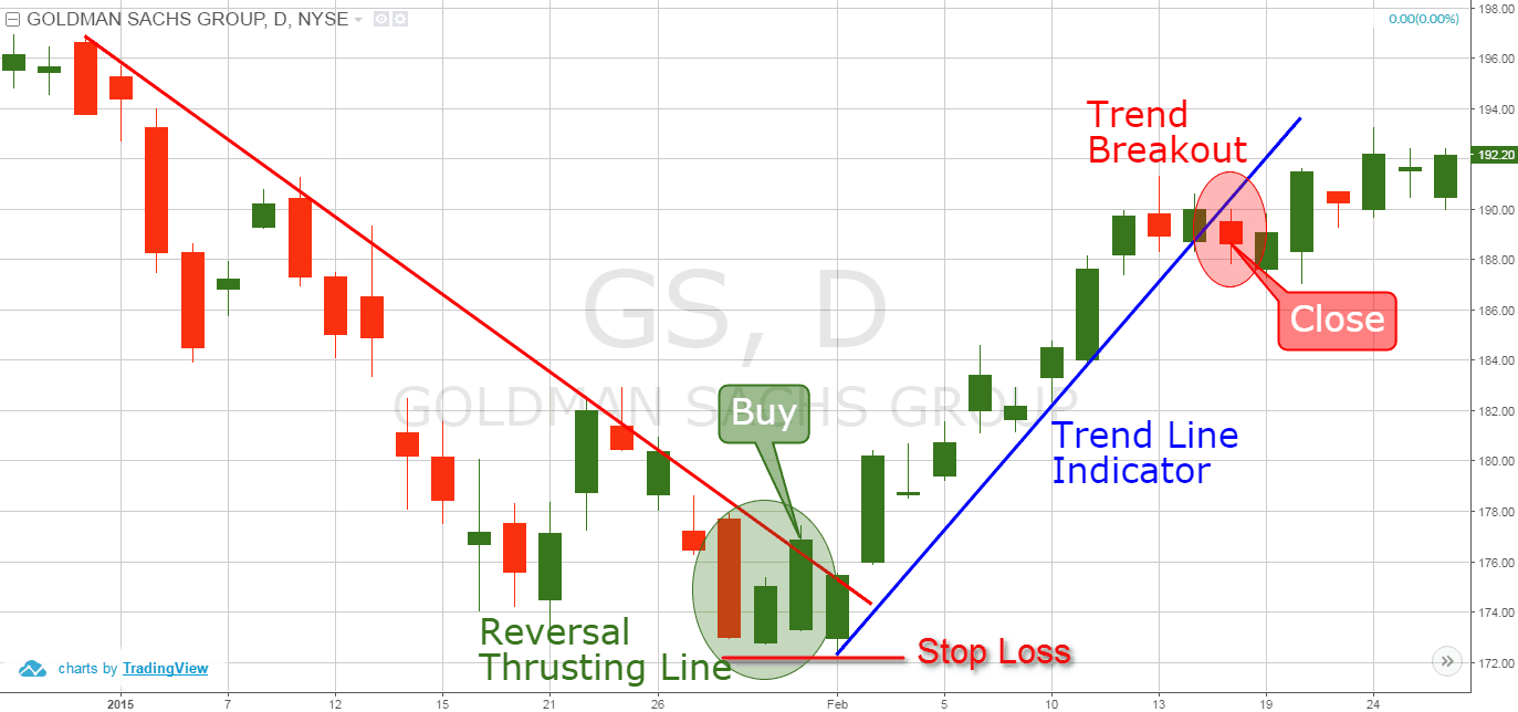 Bullish Thrusting Line Pattern