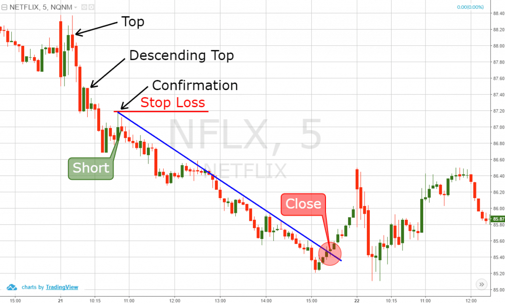 Descending Tops Trading Example
