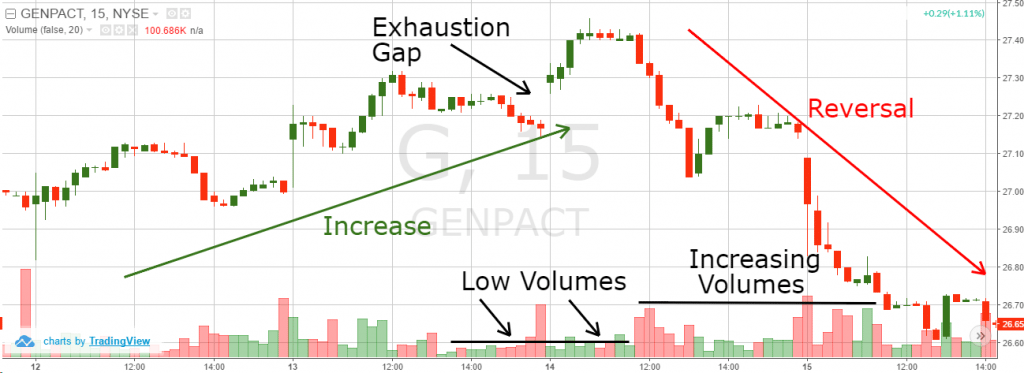 Exhaustion Gap 2