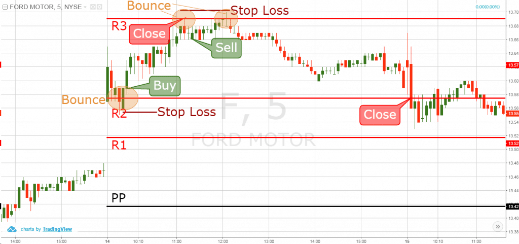 Pivot point trading strategies
