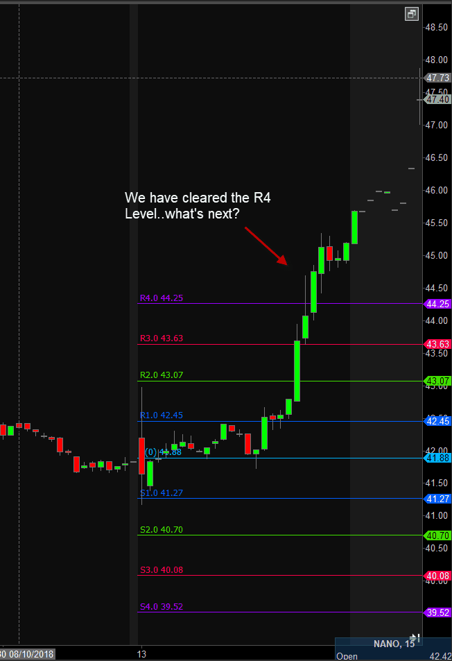 Learn How to Day Trade Using Pivot Points