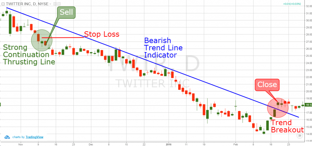 Bearish Thrusting Line and Trend Lines