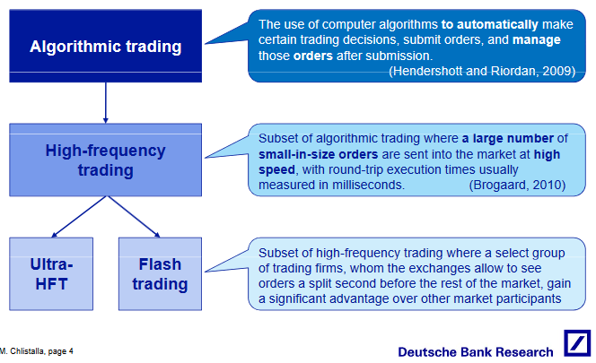 Algorithmic Trading and HFT (Source - DBResearch)