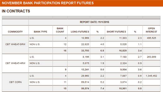 CFTC Bank Participation sample report - Source CFTC
