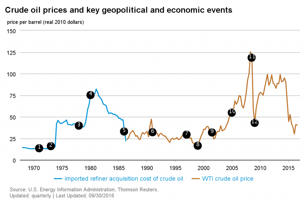 Crude Oil Prices and Key Geopolitical and Economic Events