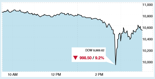 Dow Jones - May 6th Flash Crash