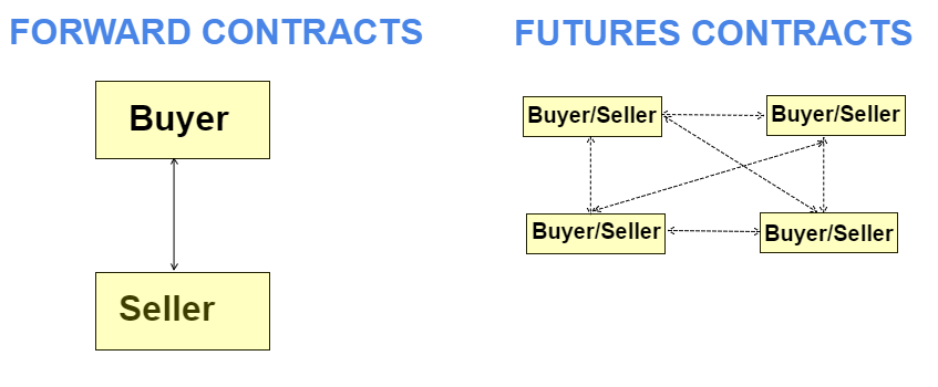 Forward vs. Futures Contracts - Liquidity/Transferability