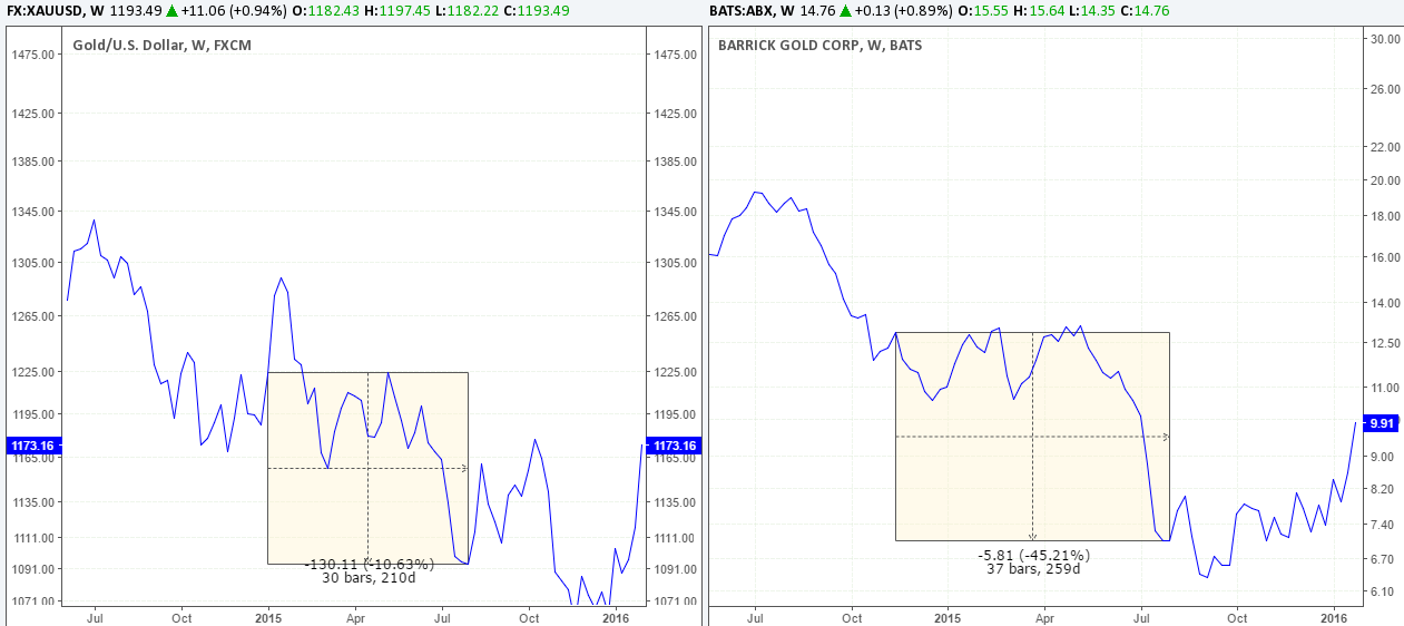 Gold vs Barrick Gold Price Comparison for different periods