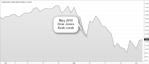 May 2010 Flash Crash Caused by Futures Traders