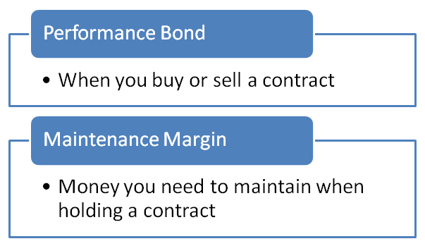 Performance Bond and Maintenance Margin