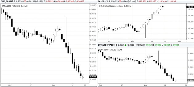 Yen Futures - USDJPY and 1-USDJPY