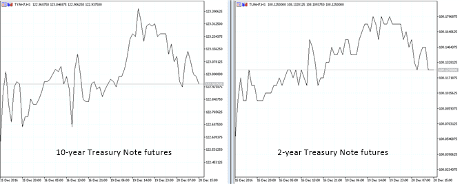 10-year and 2-year T-note futures chart