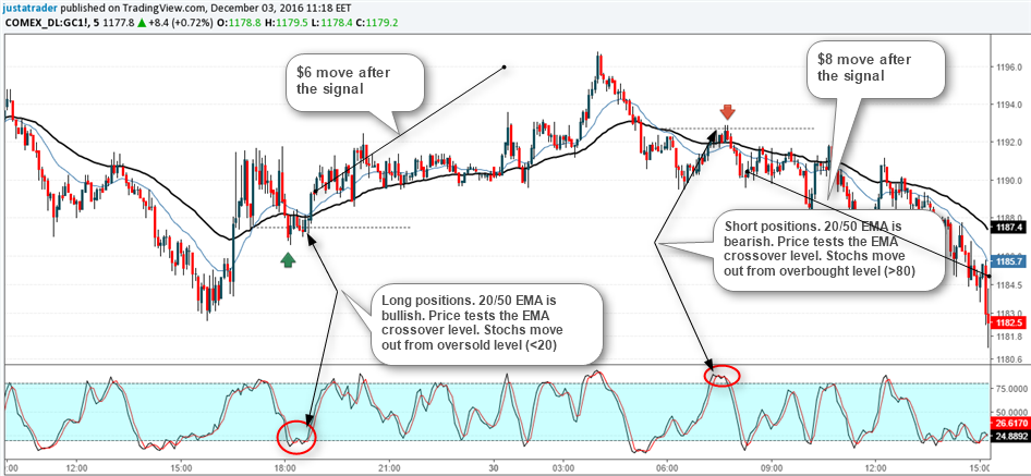20, 50 EMA + Stochastics on a 5 Minute Gold Futures Chart