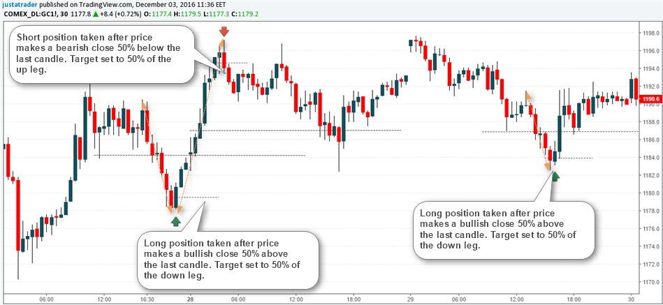 30-Minute Chart, Gold Futures Momentum Trade
