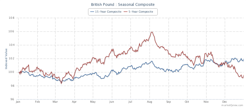 British pound futures seasonality (Source Marketqview)