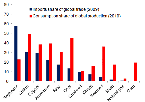 China, global commodity imports 2009 - 2010. (Source United States Department of Agriculture, United Nations COMTRADE database, World Metal Bulletin Statistics, IMF