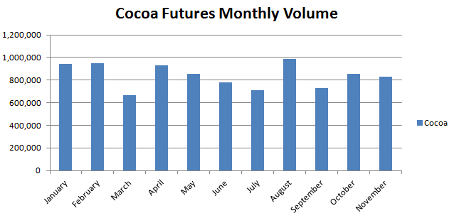 Cocoa Futures Monthly Volume (Source - ICE Futures)