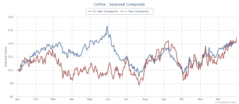 Coffee Seasonal Trends (Source - Marketqview.com)