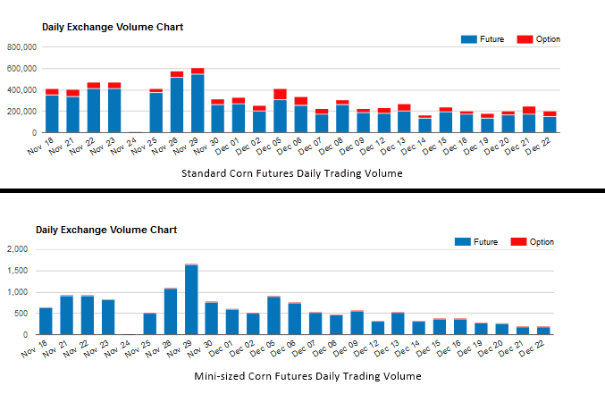 Comparison of daily trading volume of standard and mini-sized corn futures contracts (Source CME Group)