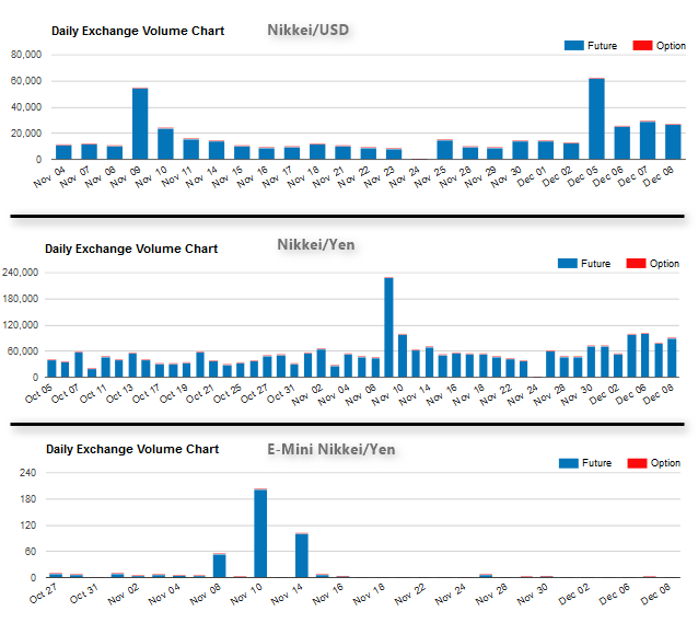 Comparison of trading volumes for the three types of Nikkei 225 Futures contract