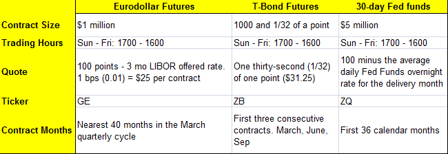 Contract Specifications - T-Bond futures and interest rate futures