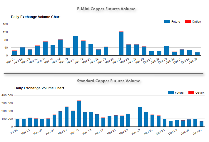 Copper Futures Contract Volume