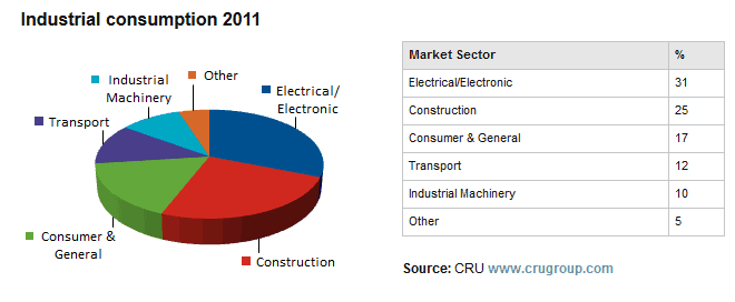 Copper usage by industry (Source LME, CRU group)