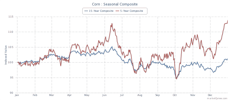 Corn futures seasonality based on a 15 and 5 year composite view (Source Marketqview.com)