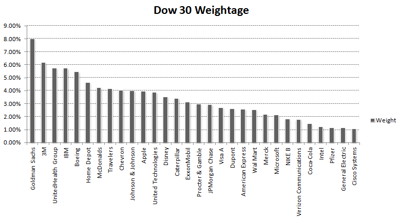 Dow 30 Industrial Average, Company by weight age