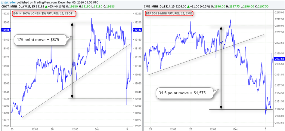 Dow Futures Chart vs SP500 Futures Chart
