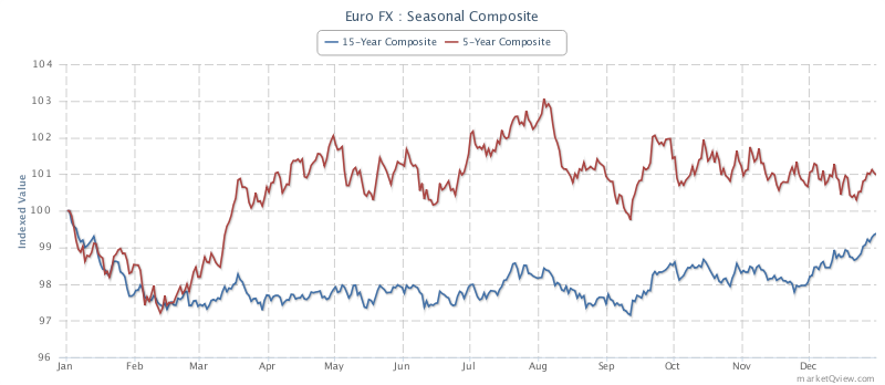 Euro Fx Futures Seasonal Trends