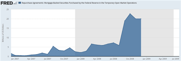 Fed Open Market Operations – Mortgage Backed securities purchases