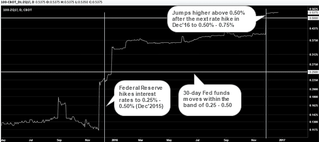 Fed funds rate and the influence of the FOMC rate hike decisions