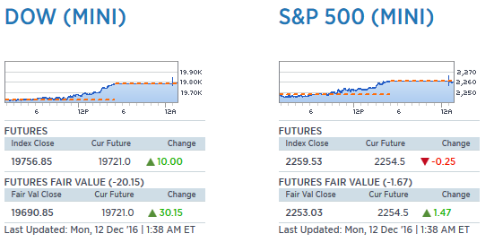 Futures Prices, Index Close and Fair Value Example before the market open