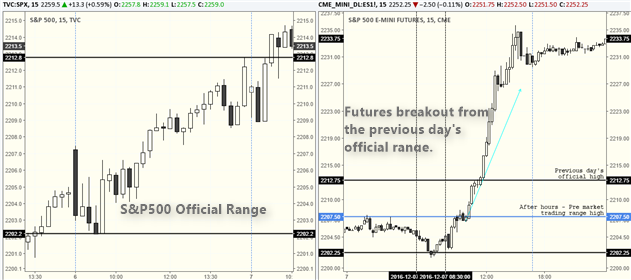 Gauging pre-market trading behavior based on previous day's range
