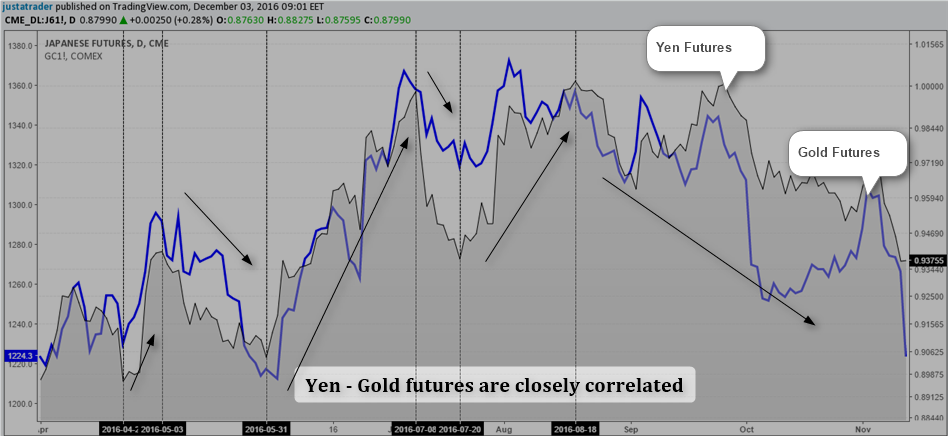 Gold futures options trading