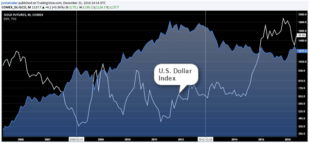 Gold futures and U.S. Dollar Index during the 2008 financial crisis