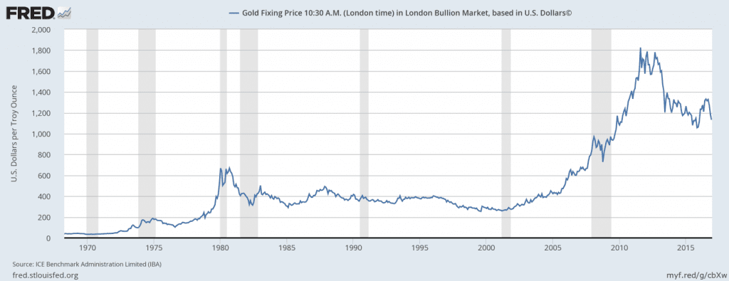 Gold prices and the recession years (Source FRED)
