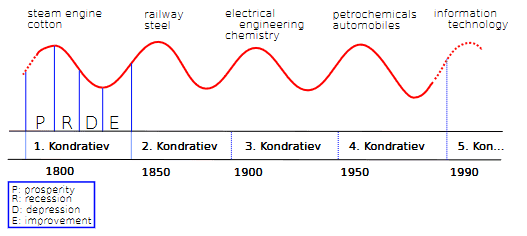 Kondratiev Business Cycles (Source Wikipedia.org)