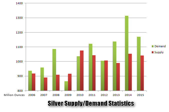 Long term Silver supply/demand statistics (Source: Silverinstitute.org)