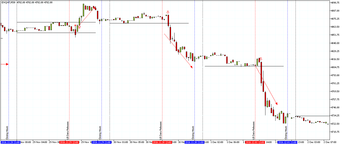 NQ Trading set ups from U.S. data release into closing hours